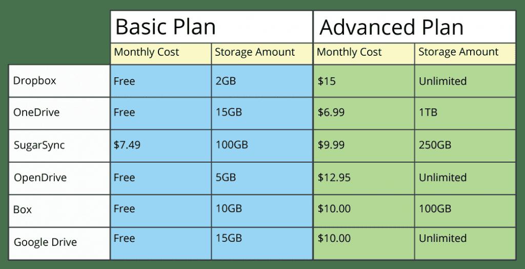 Data Plan Spreadsheet